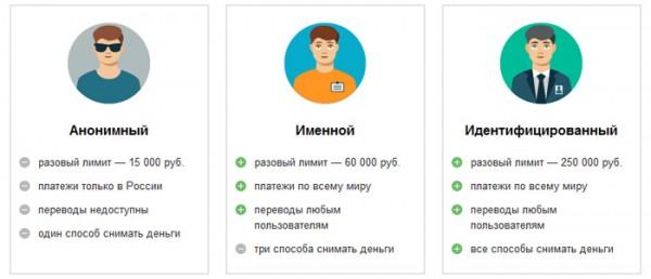 Ограничения для неидентифицированных пользователей