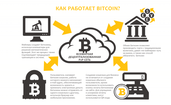 Как работает Bitcoin