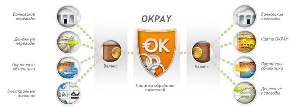 Способы пополнения и снятия текущего счета в системе OKPAY