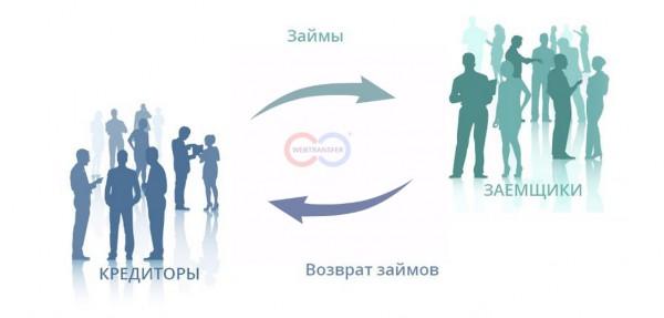 Как работает Webtransfer