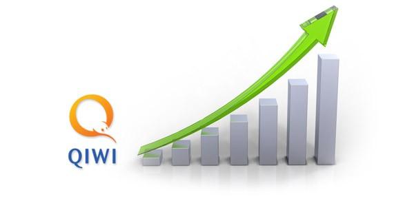 Финансовый рейтинг Qiwi