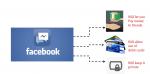 Удобные денежные переводы прямо из мессенджера от Facebook