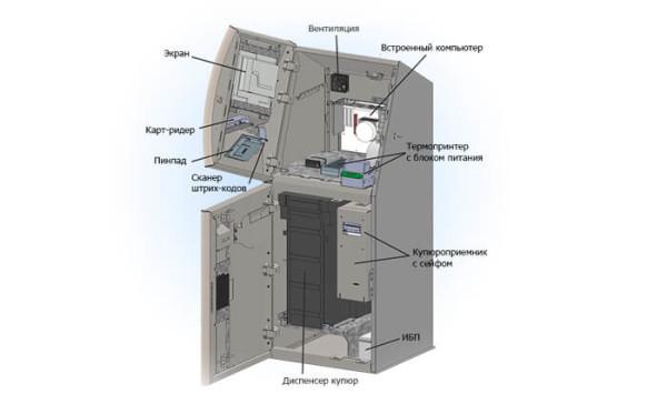 Строение банкомата