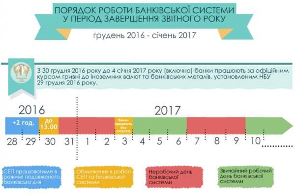 Порядок работы банковской системы в период завершения отчетного года